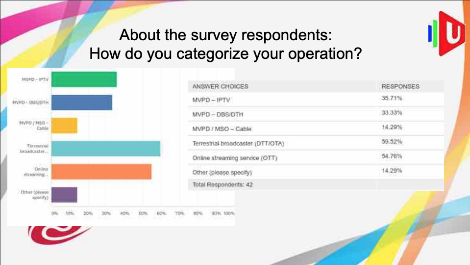 In Late 2017 The Forum Surveyed Operators Regarding Their Attitudes Towards UHD And Its Associated Technologies We Used Information From This Survey To